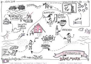 Urlaub in Dänemark - Reisetagebuch in Sketchnotes - Tag 2