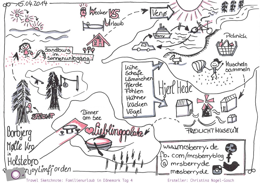 Urlaub in Dänemark - Reisetagebuch in Sketchnotes - Tag 4